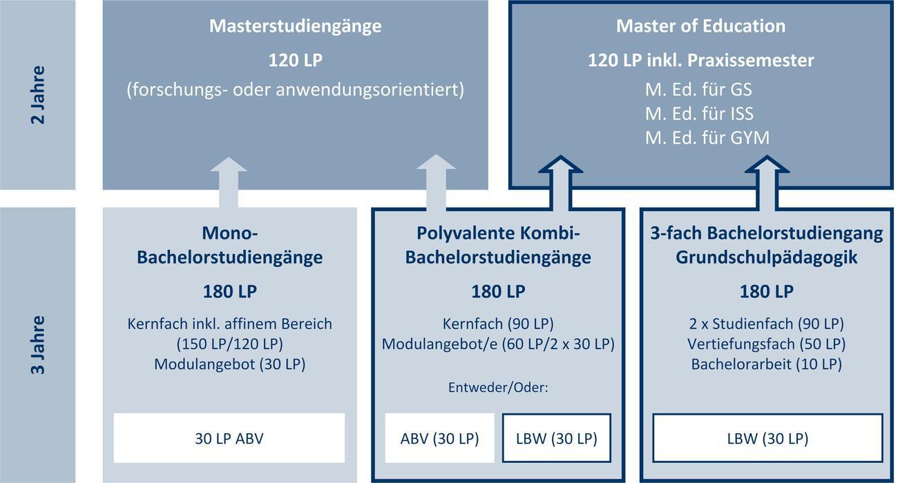 Lehramtsbezogene Studiengänge in der Studienstruktur der Freien Universität